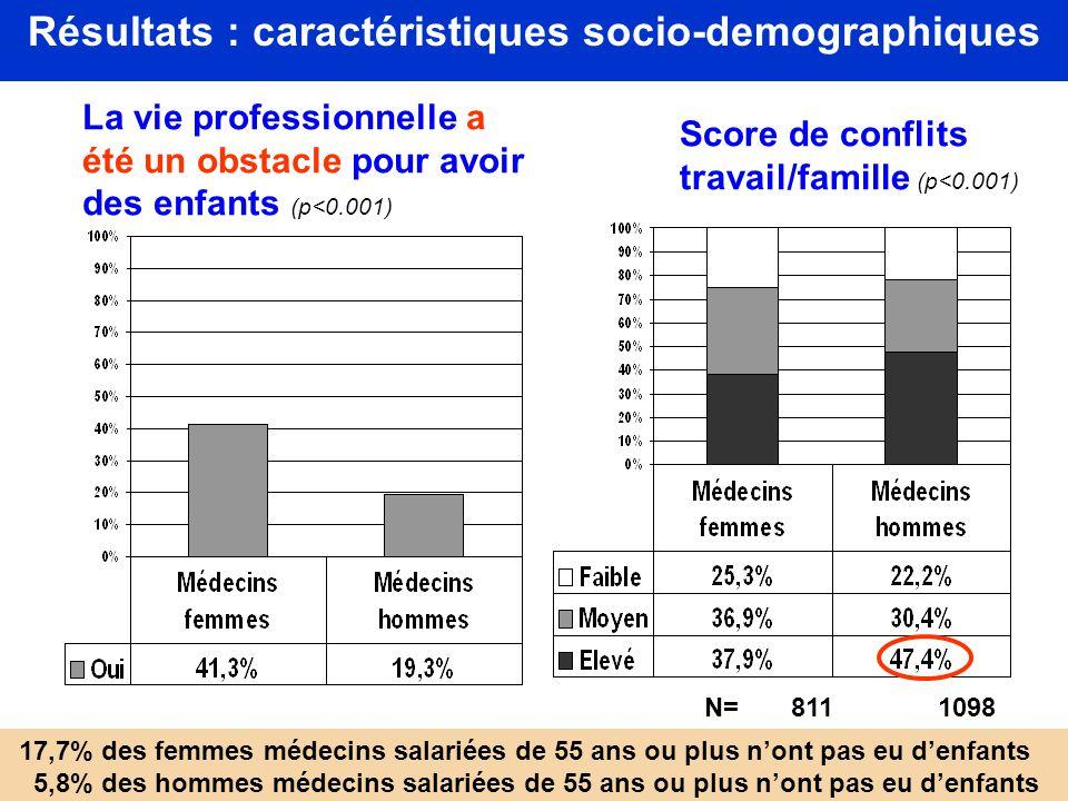 Résultats : caractéristiques socio-demographiques Score de conflits travail/famille (p<0.001) p<0.001 N= 811 1098 La vie professionnelle a été un obst