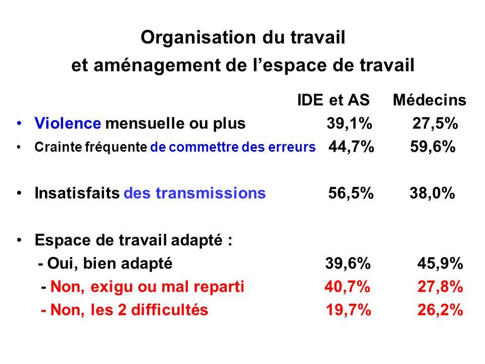 Organisation du travail et aménagement de l'espace de travail IDE et AS Médecins Violence mensuelle ou plus 39,1% 27,5% Crainte fréquente de commettre