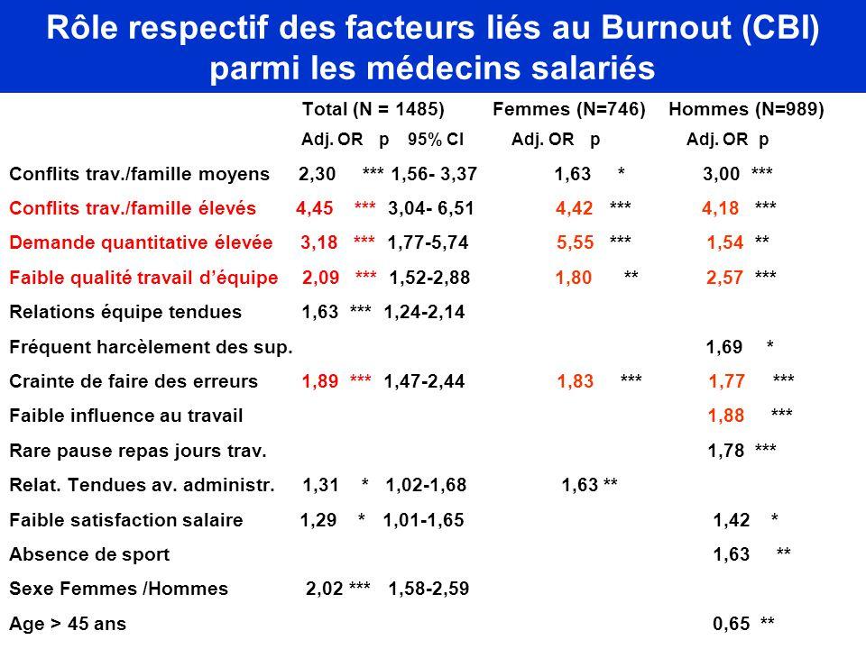 Rôle respectif des facteurs liés au Burnout (CBI) parmi les médecins salariés Total (N = 1485) Femmes (N=746) Hommes (N=989) Adj. OR p 95% CI Adj. OR