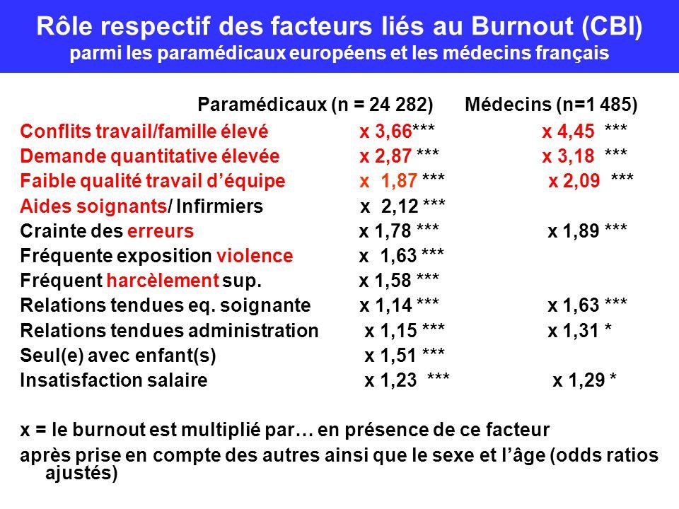 Paramédicaux (n = 24 282) Médecins (n=1 485) Conflits travail/famille élevéx 3,66*** x 4,45 *** Demande quantitative élevée x 2,87 *** x 3,18 *** Faib