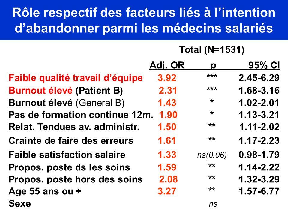 Rôle respectif des facteurs liés à l'intention d'abandonner parmi les médecins salariés Total (N=1531) Adj. OR p 95% CI Faible qualité travail d'équip