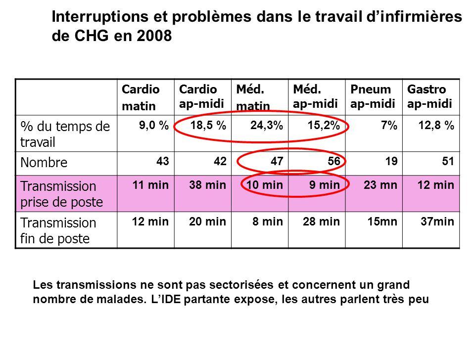 Cardio matin Cardio ap-midi Méd. matin Méd. ap-midi Pneum ap-midi Gastro ap-midi % du temps de travail 9,0 %18,5 %24,3%15,2%7%12,8 % Nombre 4342475619