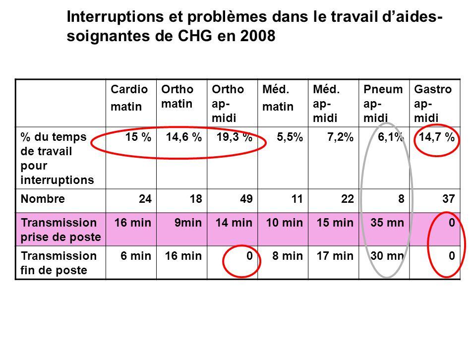 Cardio matin Ortho matin Ortho ap- midi Méd. matin Méd. ap- midi Pneum ap- midi Gastro ap- midi % du temps de travail pour interruptions 15 %14,6 %19,