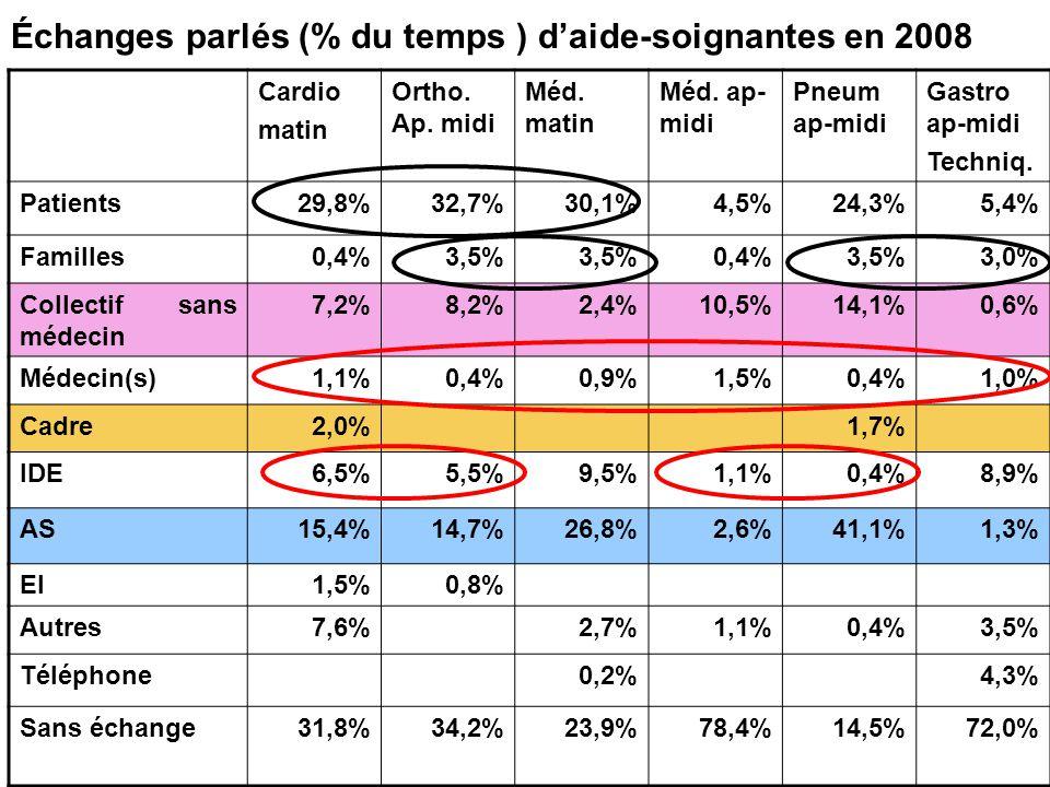 Cardio matin Ortho. Ap. midi Méd. matin Méd. ap- midi Pneum ap-midi Gastro ap-midi Techniq. Patients29,8%32,7%30,1%4,5%24,3%5,4% Familles0,4%3,5% 0,4%