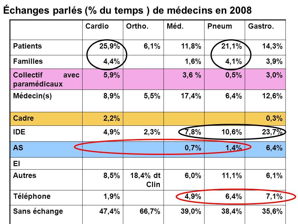 CardioOrtho.Méd.PneumGastro. Patients25,9%6,1%11,8%21,1%14,3% Familles4,4% 1,6%4,1% 3,9% Collectif avec paramédicaux 5,9% 3,6 %0,5%3,0% Médecin(s)8,9%