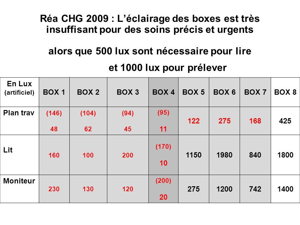 Réa CHG 2009 : L'éclairage des boxes est très insuffisant pour des soins précis et urgents alors que 500 lux sont nécessaire pour lire et 1000 lux pou