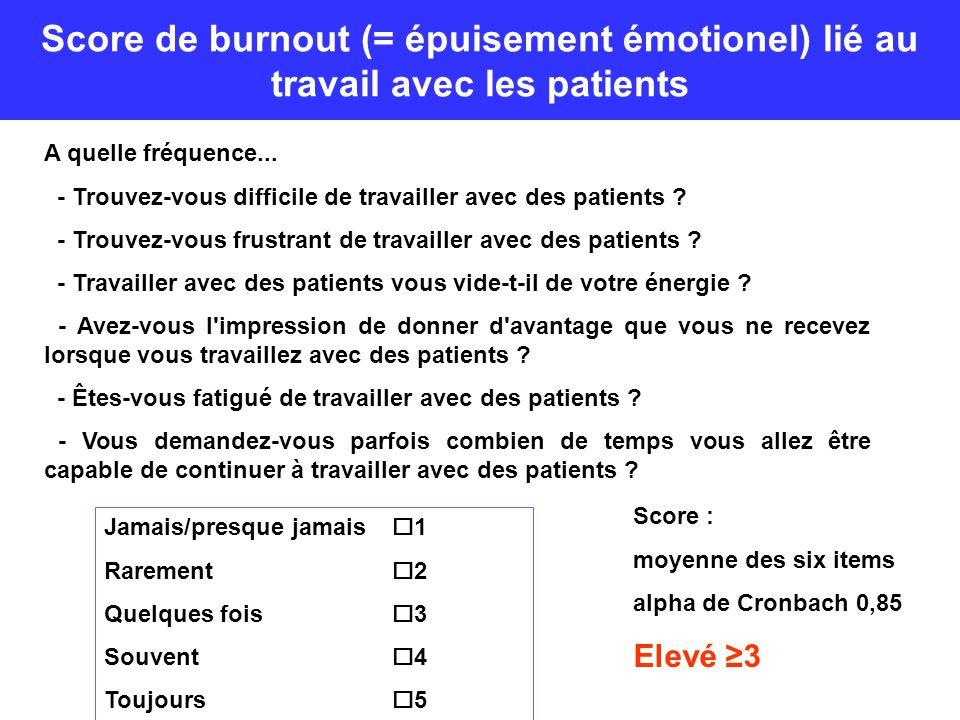 Score de burnout (= épuisement émotionel) lié au travail avec les patients A quelle fréquence... - Trouvez-vous difficile de travailler avec des patie