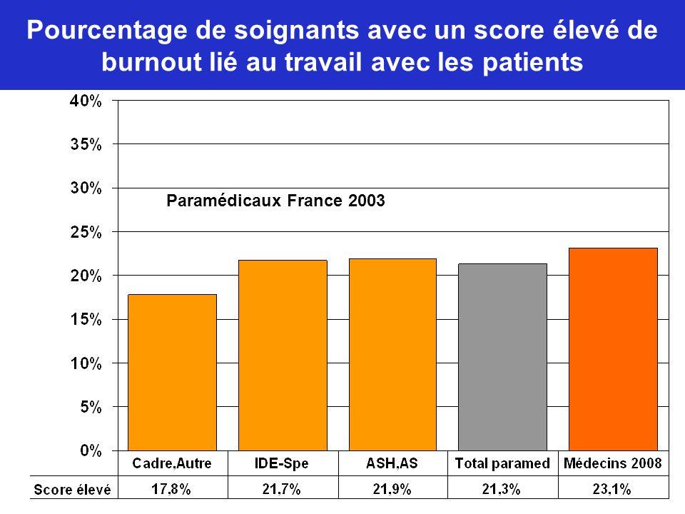 Pourcentage de soignants avec un score élevé de burnout lié au travail avec les patients Paramédicaux France 2003
