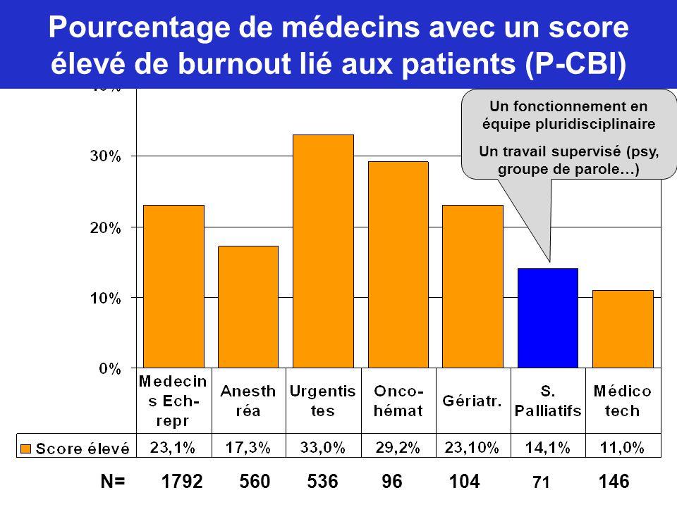Pourcentage de médecins avec un score élevé de burnout lié aux patients (P-CBI) Un fonctionnement en équipe pluridisciplinaire Un travail supervisé (p