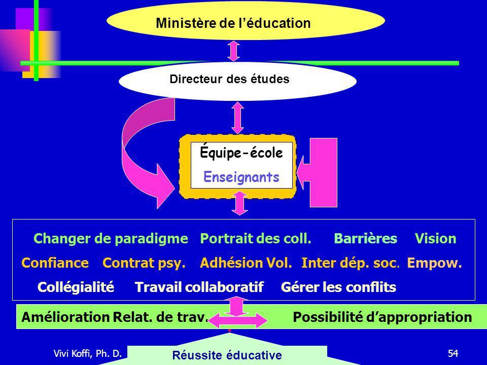 Vivi Koffi, Ph. D.Tous droits réservés54 Ministère de l'éducation Directeur des études Enseignants Équipe-école Enseignants Réussite éducative Changer