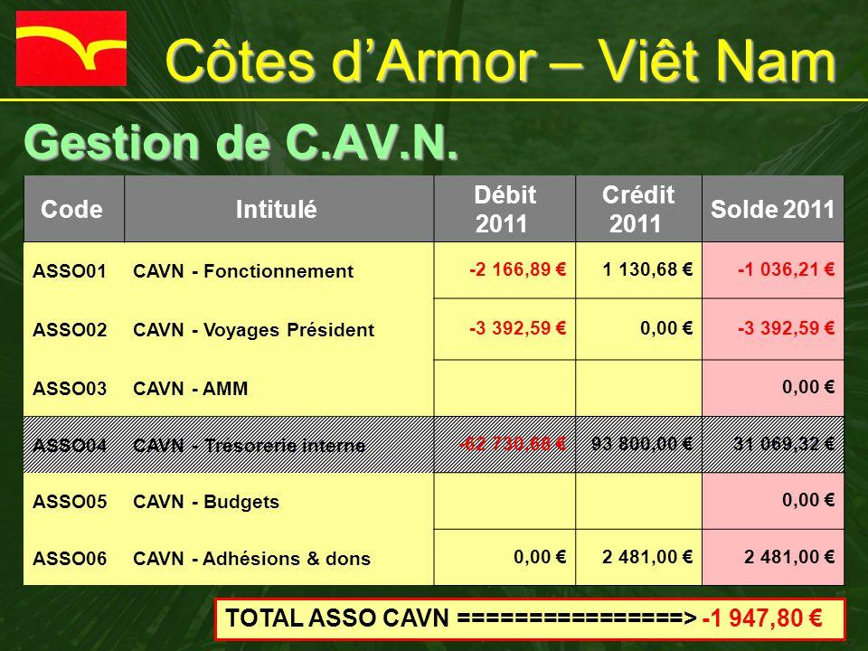 Gestion de C.AV.N. Gestion de C.AV.N. Code Intitulé Débit 2011 Crédit 2011 Solde 2011 ASSO01CAVN - Fonctionnement-2 166,89 €1 130,68 €-1 036,21 € ASSO