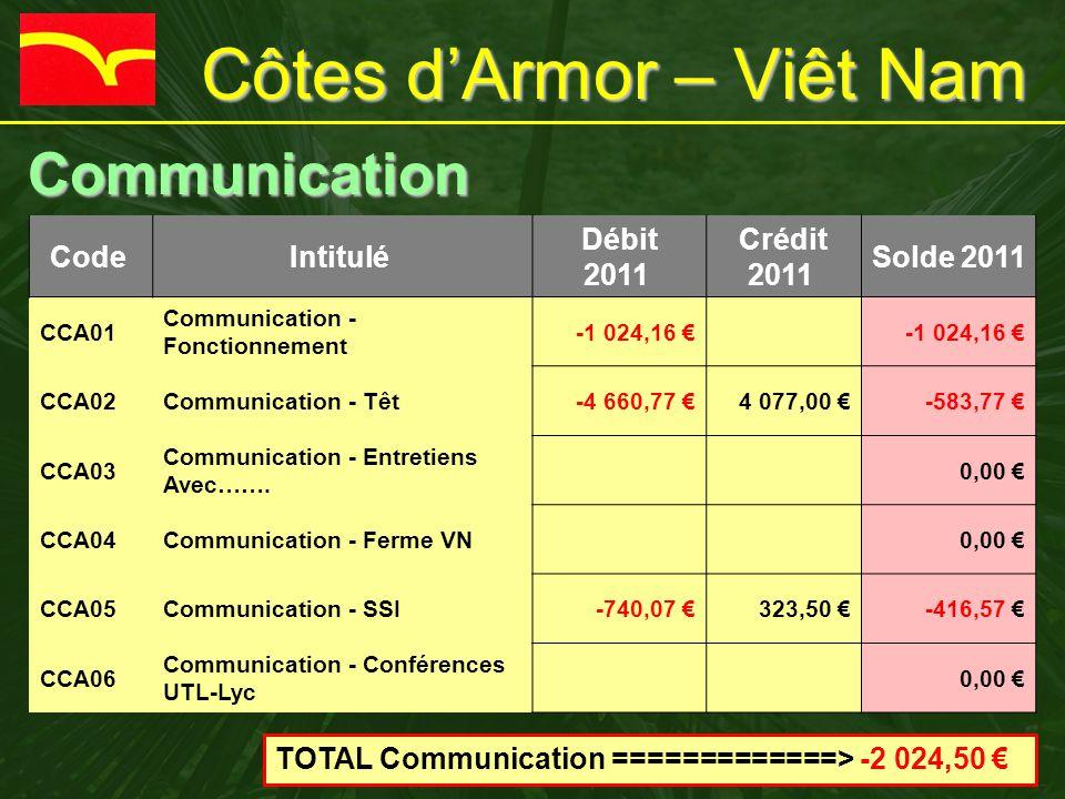 Côtes d'Armor – Viêt Nam Communication Communication Code Intitulé Débit 2011 Crédit 2011 Solde 2011 CCA01 Communication - Fonctionnement -1 024,16 € CCA02Communication - Têt-4 660,77 €4 077,00 €-583,77 € CCA03 Communication - Entretiens Avec…….