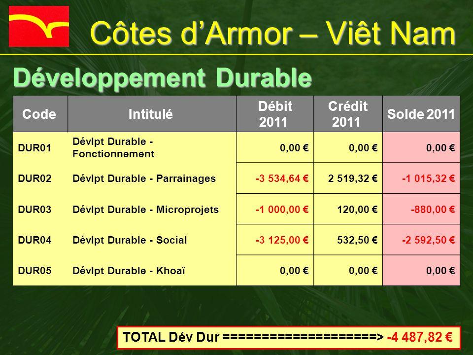 Côtes d'Armor – Viêt Nam Développement Durable Développement Durable Code Intitulé Débit 2011 Crédit 2011 Solde 2011 DUR01 Dévlpt Durable - Fonctionnement 0,00 € DUR02Dévlpt Durable - Parrainages-3 534,64 €2 519,32 €-1 015,32 € DUR03Dévlpt Durable - Microprojets-1 000,00 €120,00 €-880,00 € DUR04Dévlpt Durable - Social-3 125,00 €532,50 €-2 592,50 € DUR05Dévlpt Durable - Khoaï0,00 € TOTAL Dév Dur ====================> -4 487,82 €