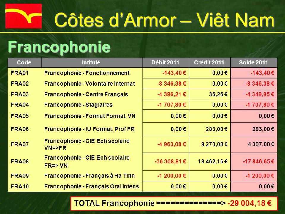 Côtes d'Armor – Viêt Nam Francophonie Francophonie Code Intitulé Débit 2011 Crédit 2011 Solde 2011 FRA01Francophonie - Fonctionnement-143,40 €0,00 €-143,40 € FRA02Francophonie - Volontaire Internat-8 346,38 €0,00 €-8 346,38 € FRA03Francophonie - Centre Français-4 386,21 €36,26 €-4 349,95 € FRA04Francophonie - Stagiaires-1 707,80 €0,00 €-1 707,80 € FRA05Francophonie - Format Format.