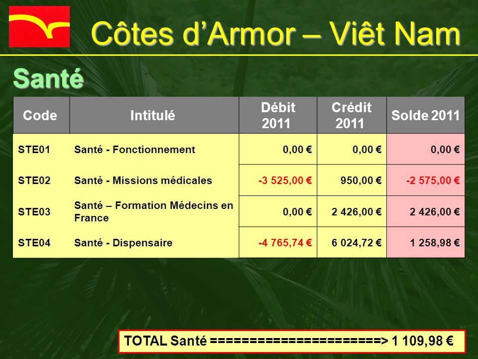 Côtes d'Armor – Viêt Nam Santé Santé Code Intitulé Débit 2011 Crédit 2011 Solde 2011 STE01Santé - Fonctionnement0,00 € STE02Santé - Missions médicales-3 525,00 €950,00 €-2 575,00 € STE03 Santé – Formation Médecins en France 0,00 €2 426,00 € STE04Santé - Dispensaire-4 765,74 €6 024,72 €1 258,98 € TOTAL Santé ======================> 1 109,98 €