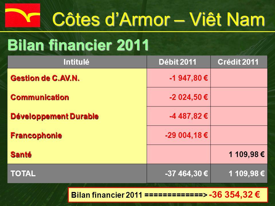 Côtes d'Armor – Viêt Nam Bilan financier 2011 Bilan financier 2011 Intitulé Débit 2011 Crédit 2011 Gestion de C.AV.N. -1 947,80 € Communication-2 024,
