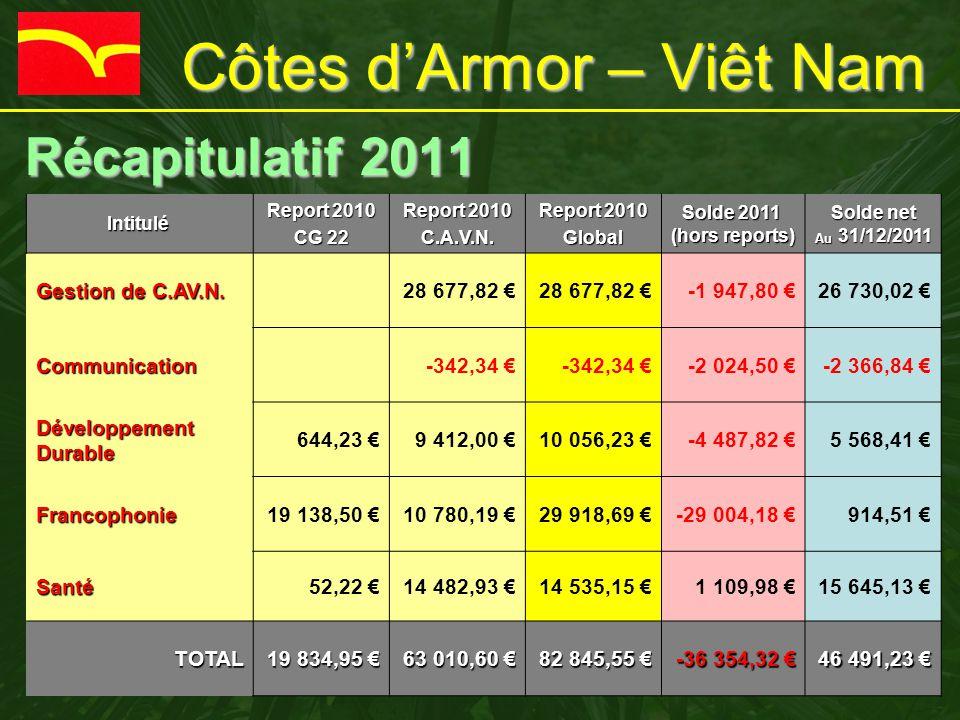 Côtes d'Armor – Viêt Nam Récapitulatif 2011 Récapitulatif 2011Intitulé Report 2010 CG 22 Report 2010 C.A.V.N. Global Solde 2011 Solde 2011 (hors repor