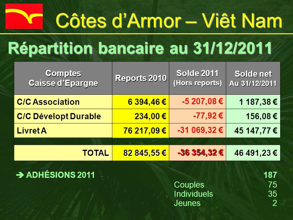 Côtes d'Armor – Viêt Nam Répartition bancaire au 31/12/2011 Répartition bancaire au 31/12/2011Comptes Caisse d'Epargne Reports 2010 Solde 2011 (Hors r