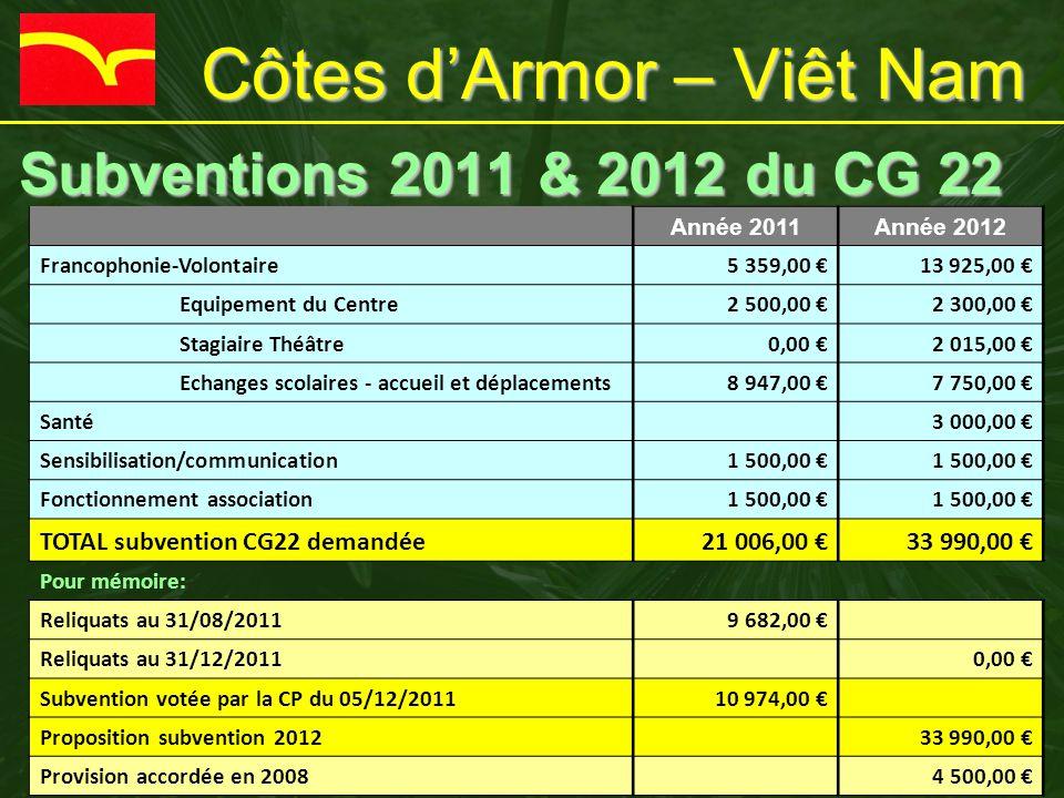 Côtes d'Armor – Viêt Nam Subventions 2011 & 2012 du CG 22 Subventions 2011 & 2012 du CG 22 Année 2011Année 2012 Francophonie-Volontaire5 359,00 €13 92