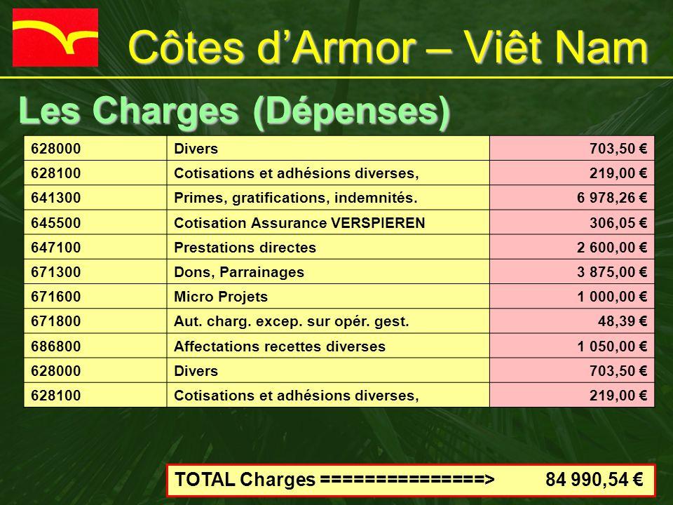 Côtes d'Armor – Viêt Nam Les Charges (Dépenses) Les Charges (Dépenses) 628000Divers703,50 € 628100Cotisations et adhésions diverses,219,00 € 641300Primes, gratifications, indemnités.6 978,26 € 645500Cotisation Assurance VERSPIEREN306,05 € 647100Prestations directes2 600,00 € 671300Dons, Parrainages3 875,00 € 671600Micro Projets1 000,00 € 671800Aut.