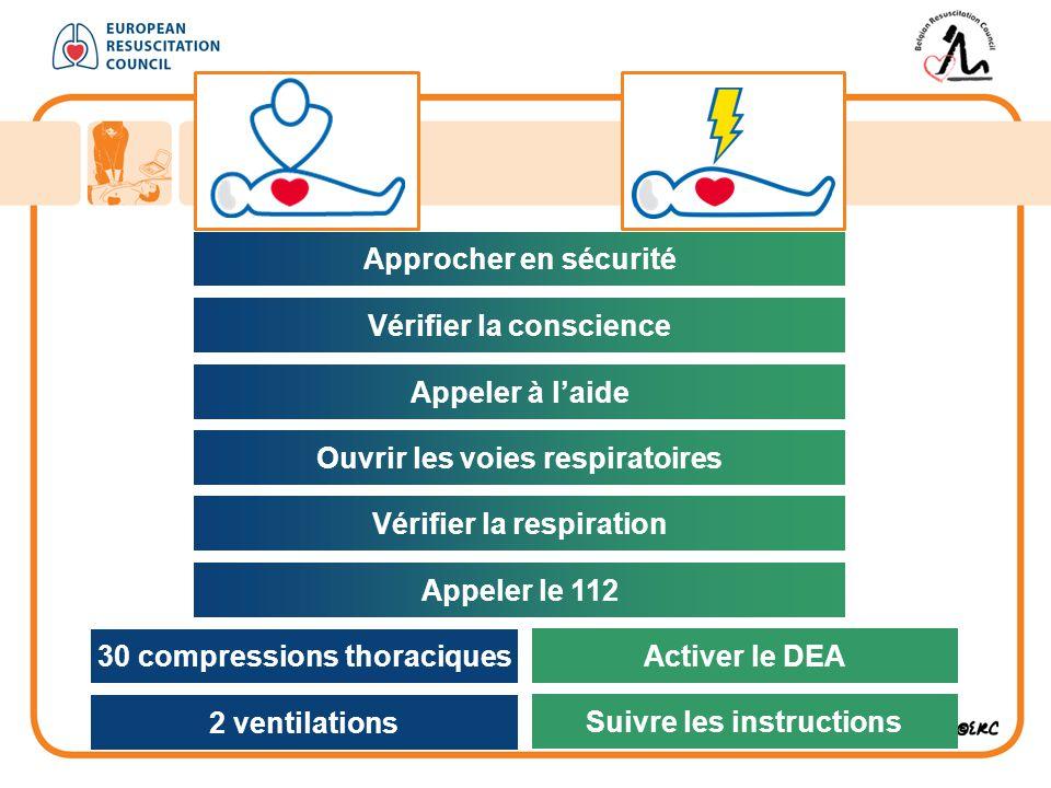 30 compressions thoraciques 2 ventilations Open luchtweg Activer le DEA Suivre les instructions Approcher en sécurité Vérifier la conscience Appeler à l'aide Ouvrir les voies respiratoires Vérifier la respiration Appeler le 112
