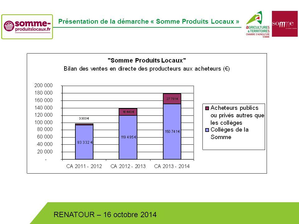 Bistrot de Pays – Lundi 30 juin 2014 RENATOUR – 16 octobre 2014 Présentation de la démarche « Somme Produits Locaux »