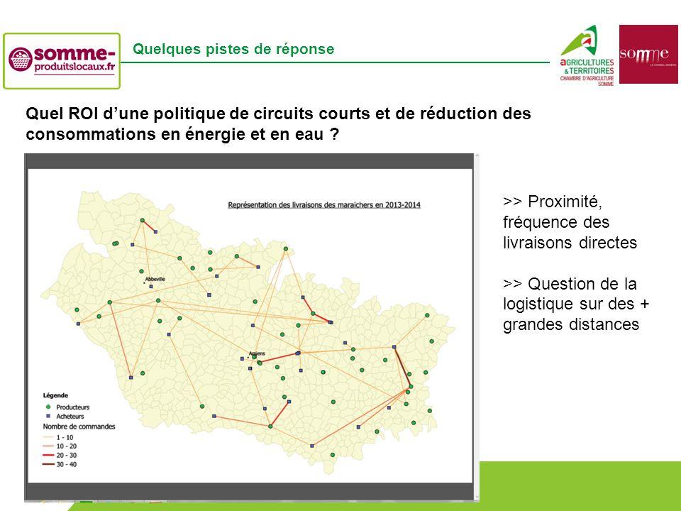 Bistrot de Pays – Lundi 30 juin 2014 RENATOUR – 16 octobre 2014 Quelques pistes de réponse Quel ROI d'une politique de circuits courts et de réduction des consommations en énergie et en eau .