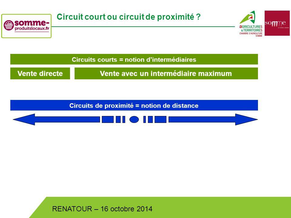 Bistrot de Pays – Lundi 30 juin 2014 RENATOUR – 16 octobre 2014 Circuit court ou circuit de proximité .