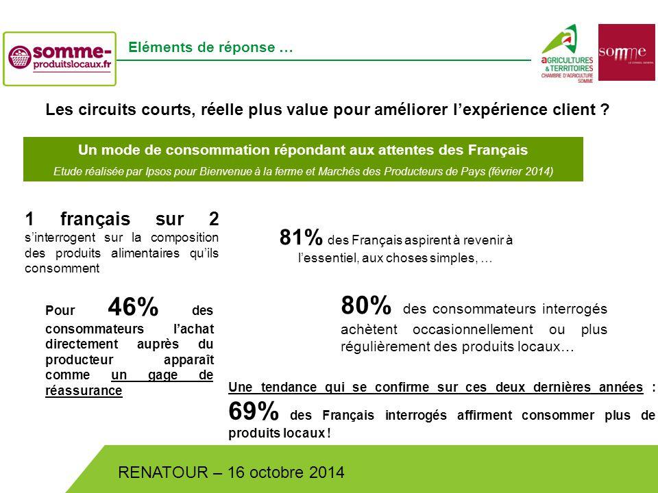 Bistrot de Pays – Lundi 30 juin 2014 RENATOUR – 16 octobre 2014 Eléments de réponse … Les circuits courts, réelle plus value pour améliorer l'expérience client .