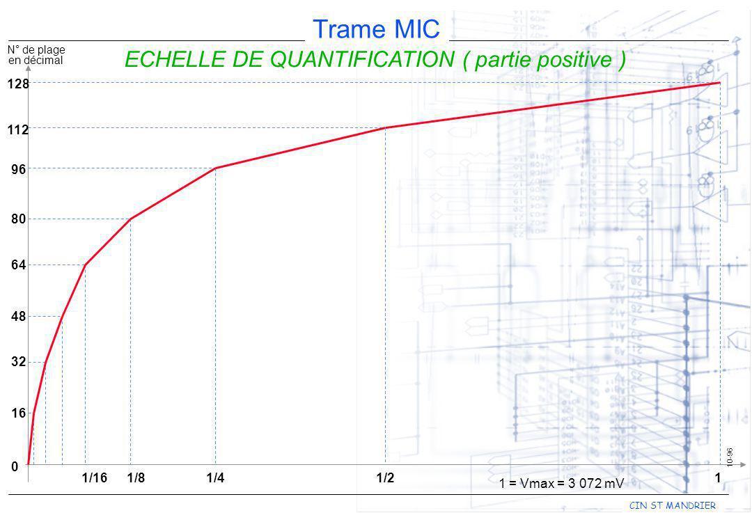 CIN ST MANDRIER Trame MIC 10-96 ECHELLE DE QUANTIFICATION ( partie positive ) N° de plage en décimal 0 96 80 64 48 32 16 11/2 1 = Vmax = 3 072 mV 1/41