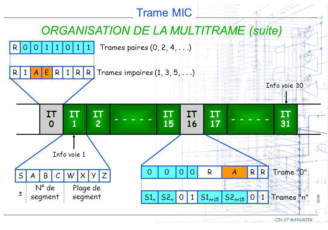CIN ST MANDRIER Trame MIC Trames impaires (1, 3, 5,...)RR1REA1R Trames paires (0, 2, 4,...)1101100R 10-96 ORGANISATION DE LA MULTITRAME (suite) Info v