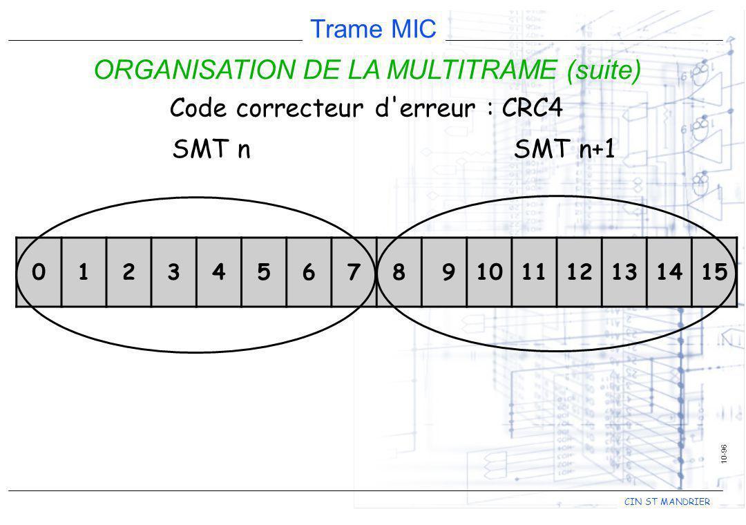 CIN ST MANDRIER Trame MIC 10-96 ORGANISATION DE LA MULTITRAME (suite) 012345678 9101112131415 SMT nSMT n+1 Code correcteur d'erreur : CRC4