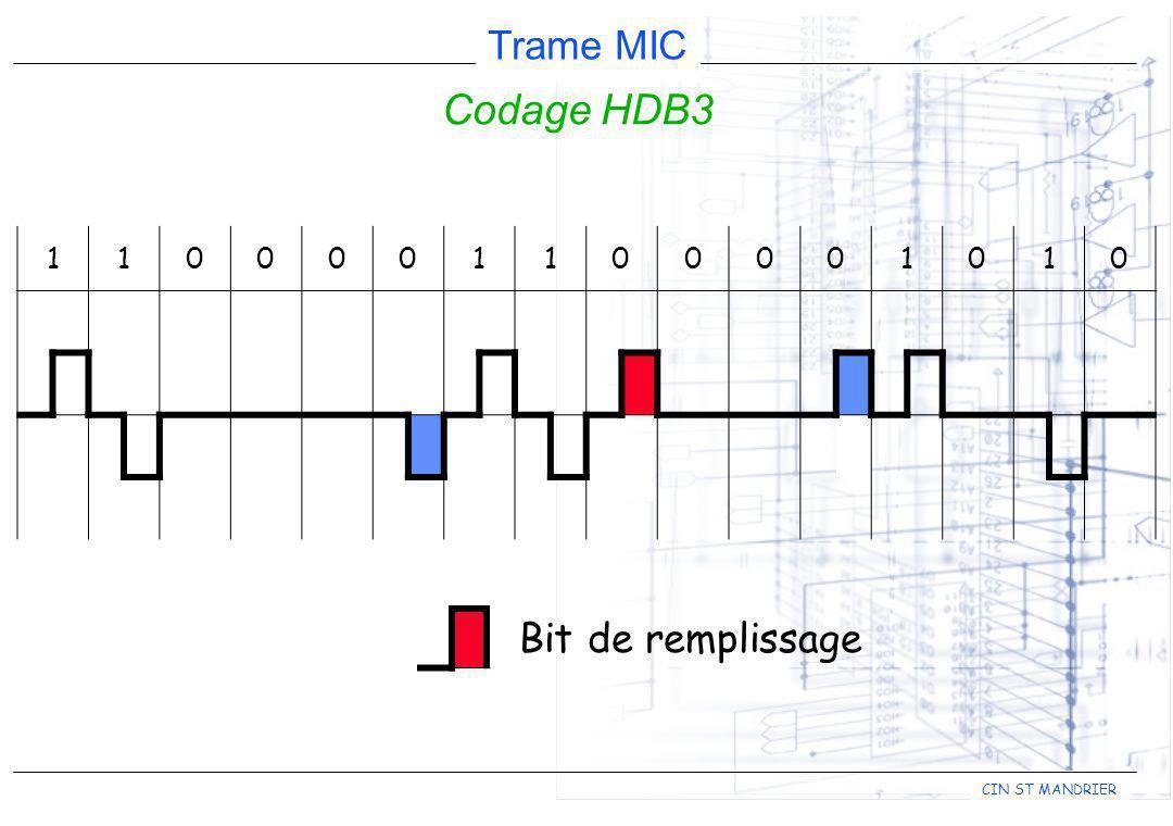 CIN ST MANDRIER Trame MIC Codage HDB3 1100001100001010 Bit de remplissage