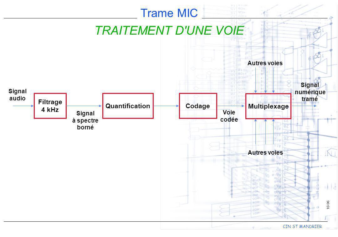 CIN ST MANDRIER Trame MIC 10-96 TRAITEMENT D'UNE VOIE Filtrage 4 kHz QuantificationCodage Multiplexage Signal audio Signal à spectre borné Voie codée