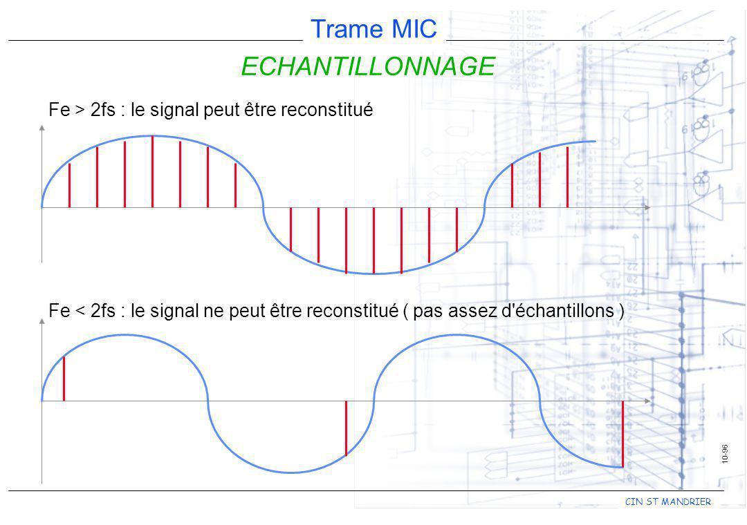 CIN ST MANDRIER Trame MIC 10-96 ECHANTILLONNAGE Fe > 2fs : le signal peut être reconstitué Fe < 2fs : le signal ne peut être reconstitué ( pas assez d