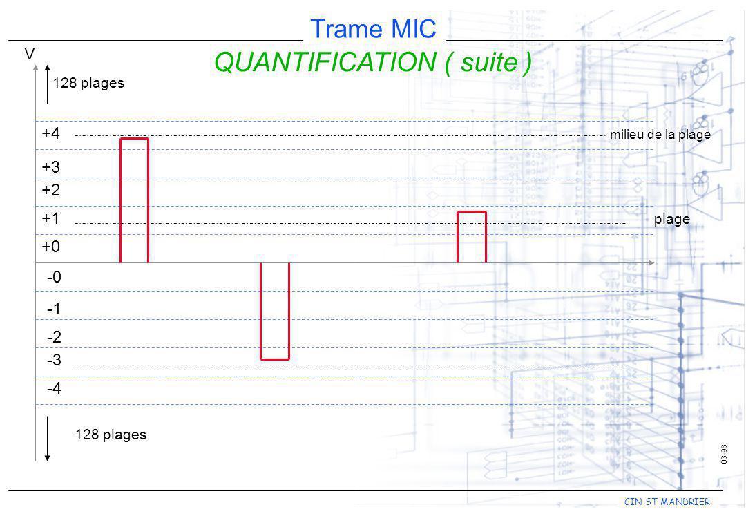 CIN ST MANDRIER Trame MIC 10-96 QUANTIFICATION ( suite ) nA chaque plage comprise entre 2 niveaux correspond un numéro.