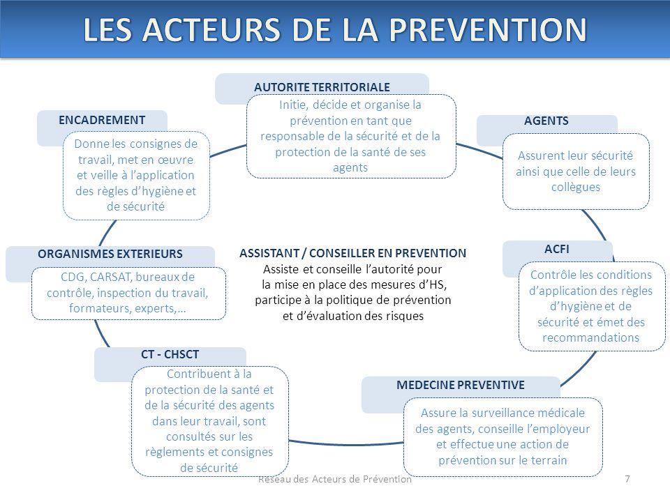 ASSISTANT / CONSEILLER EN PREVENTION Assiste et conseille l'autorité pour la mise en place des mesures d'HS, participe à la politique de prévention et