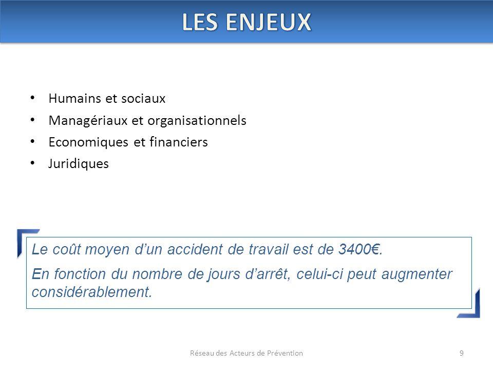 Humains et sociaux Managériaux et organisationnels Economiques et financiers Juridiques 9Réseau des Acteurs de Prévention Le coût moyen d'un accident