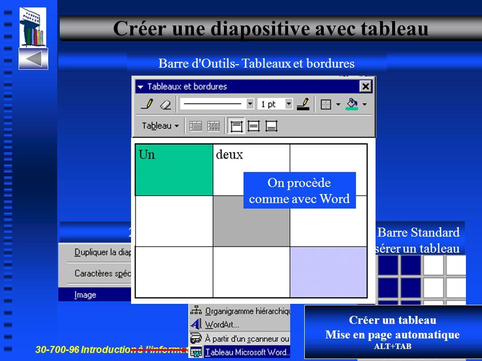 30-700-96 Introduction à l'informatique en gestion 25 Mettre en forme le texte 1- Barre d'Outils Mise en forme 2- Menu Format On dispose de trois méth