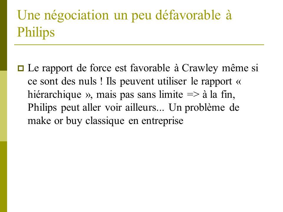Une négociation un peu défavorable à Philips  Le rapport de force est favorable à Crawley même si ce sont des nuls .