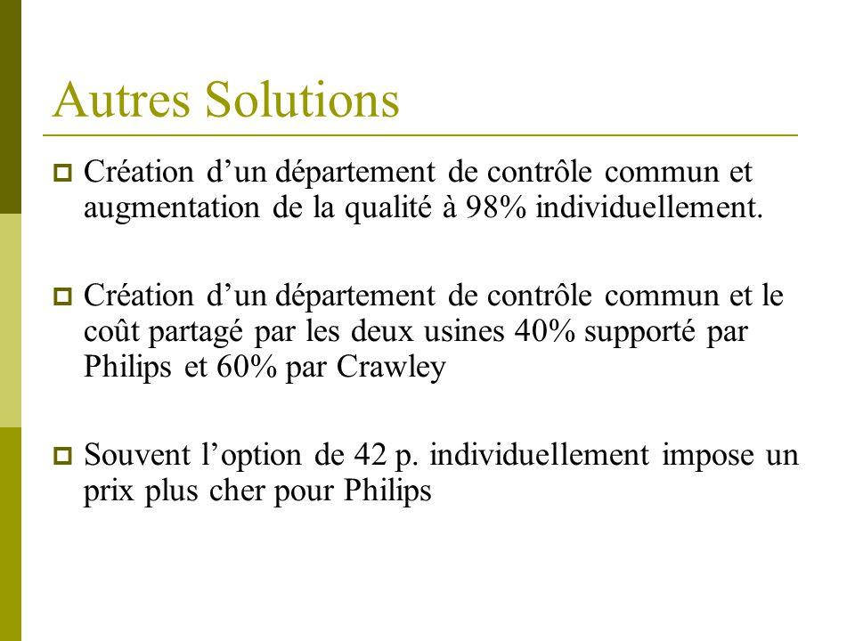 Autres Solutions  Création d'un département de contrôle commun et augmentation de la qualité à 98% individuellement.