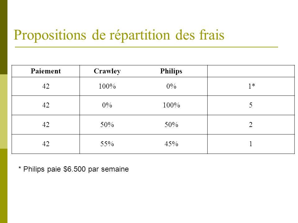 Propositions de répartition des frais  Toutes les futures réparations seront à la charge de Philips si la qualité est assurée par Crawley sur les 12 composants individuellement  Philips assume frais liés à la réparation, au contrôle technique ainsi qu'aux heures supplémentaires  Crawley prendra en charge les réparations si les défauts persistent  Les coûts partagé 50%-50%