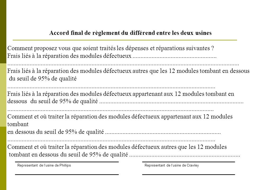 Salle 125 : Objectifs de qualité possibles  95% sur 42 pièces individuellement (pièce par pièce = p/p) => coûteux et pas nécessaire  95% sur 30 globalement + 95% sur 12 pièce/pièce => mieux  95% sur 30 globalement + 95% sur 6 global t + 6 global t  95% sur 30 globalement + 95% sur 12 globalement  Dépend de l'écart-type de % de qualité des 12 pièces à pb  Méthode par exception : 2 pièces autorisées => à partir de 3 tous frais pour Crawley  Moyens : centrés sur les 12 pièces ; déplacement du contrôle de qualité vers Crawley, audit de qualité 50%/50%  Répartition des frais : il serait logique que Crawley assume ses responsabilités car ils désorganisent Philips, mais il faudra toujours faire un effort car Crawley est un peu nul !
