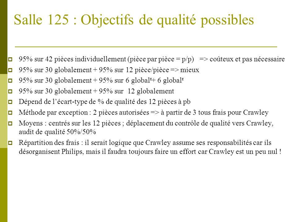 Résultats de négociation: « contrôle » (Années précédents) Type d'accord Salle 125 « libre » Salle 126 « encadrée » 42 p.