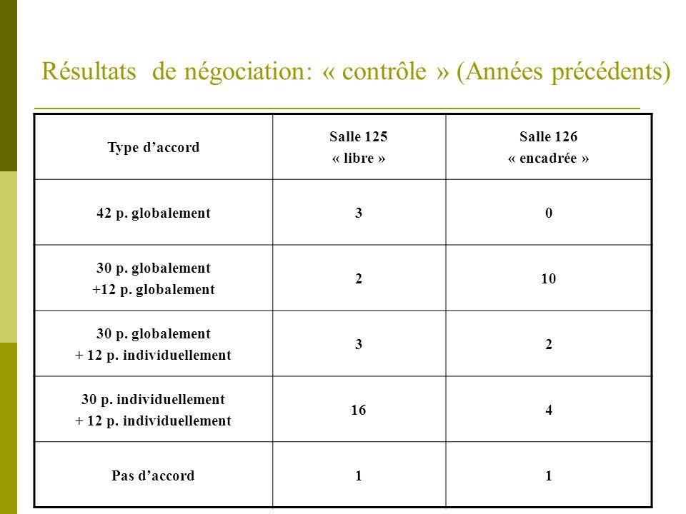 PaiementCrawleyPhillipsSalle 125Salle 126 30100%0% 42 12100%0% 300%100% 80 120%100% 3050% 30 1250% 300%100% 05 12100%0% 30100%0% 02 120%100% 30 Autre répartition (66%-33% ; 75%-25% ; 60%-40%) 13 12 30 Changement des limites14 12 30 Accord incomplet60 12 30 Pas d accord30 12 Résultats de négociation: « financement » (Années précédents)