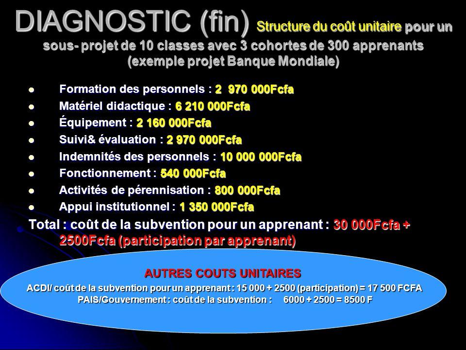 DIAGNOSTIC (fin) Structure du coût unitaire pour un sous- projet de 10 classes avec 3 cohortes de 300 apprenants (exemple projet Banque Mondiale) Form