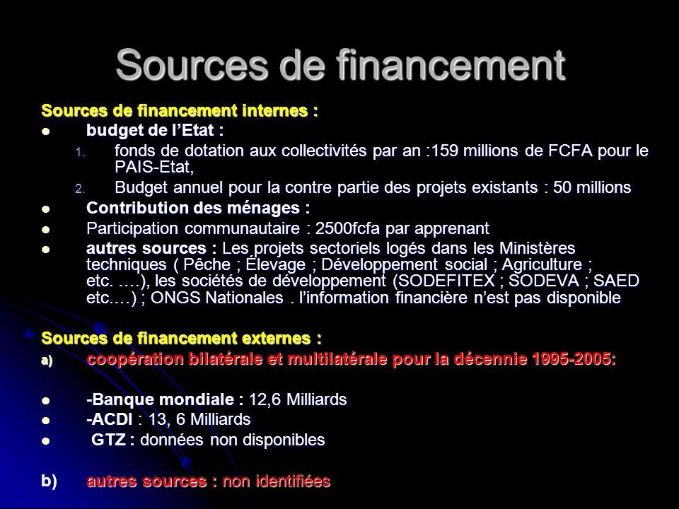 Sources de financement Sources de financement internes : budget de l'Etat : budget de l'Etat : 1. fonds de dotation aux collectivités par an :159 mill