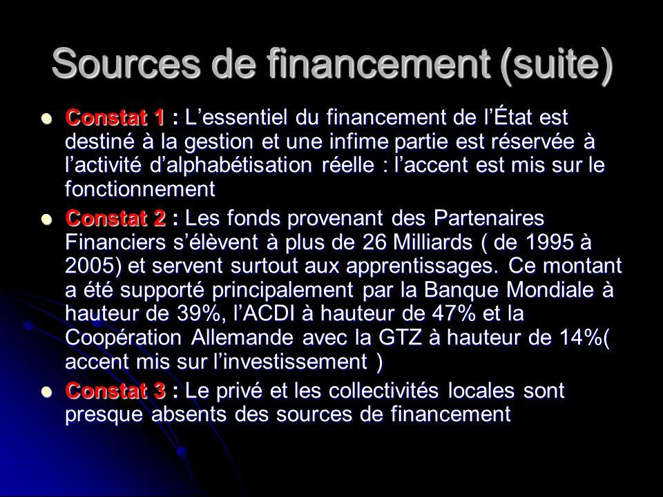 Sources de financement (suite) Constat 1 : L'essentiel du financement de l'État est destiné à la gestion et une infime partie est réservée à l'activité d'alphabétisation réelle : l'accent est mis sur le fonctionnement Constat 1 : L'essentiel du financement de l'État est destiné à la gestion et une infime partie est réservée à l'activité d'alphabétisation réelle : l'accent est mis sur le fonctionnement Constat 2 : Les fonds provenant des Partenaires Financiers s'élèvent à plus de 26 Milliards ( de 1995 à 2005) et servent surtout aux apprentissages.