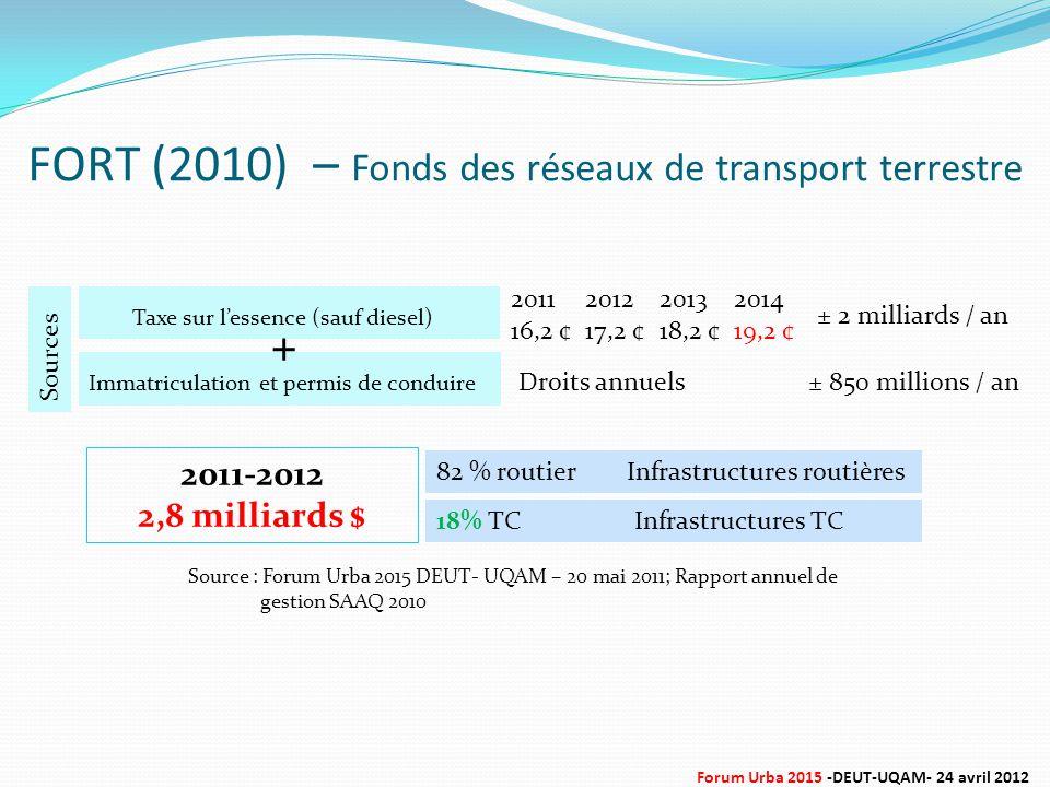 FORT (2010) – Fonds des réseaux de transport terrestre Sources Immatriculation et permis de conduire Taxe sur l'essence (sauf diesel) 2011-2012 2,8 milliards $ 82 % routier 18% TC 2011 16,2 ¢ 2012 17,2 ¢ 2013 18,2 ¢ 2014 19,2 ¢ Infrastructures routières Infrastructures TC + ± 2 milliards / an ± 850 millions / anDroits annuels Source : Forum Urba 2015 DEUT- UQAM – 20 mai 2011; Rapport annuel de gestion SAAQ 2010 Forum Urba 2015 -DEUT-UQAM- 24 avril 2012
