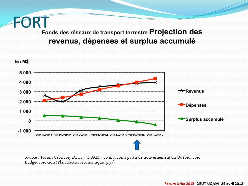 Source : Forum Urba 2015 DEUT - UQAM – 20 mai 2011 à partir de Gouvernement du Québec, 2010. Budget 2010-2011 : Plan d'action économique (p.37) FORT F